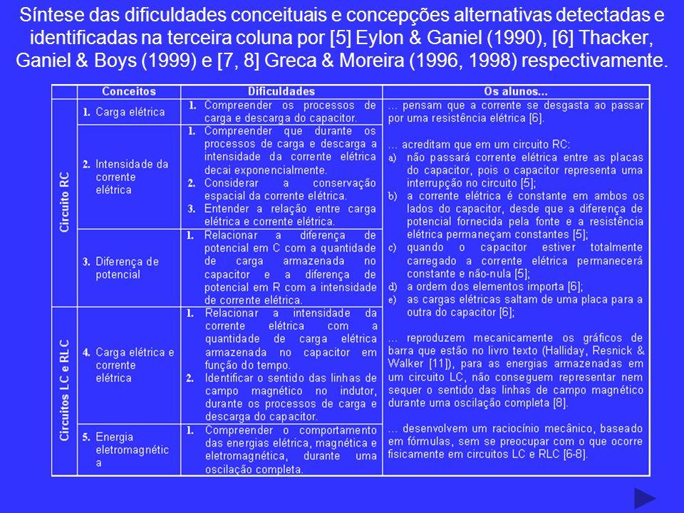 Síntese das dificuldades conceituais e concepções alternativas detectadas e identificadas na terceira coluna por [5] Eylon & Ganiel (1990), [6] Thacker, Ganiel & Boys (1999) e [7, 8] Greca & Moreira (1996, 1998) respectivamente.